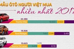 10 mẫu xe ôtô bán chạy nhất năm 2017 tại thị trường Việt Nam