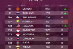 BXH FIFA tháng 11: Không thi đấu, ĐT Việt Nam vẫn tăng 1 bậc