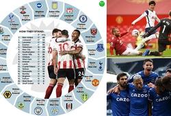 MU và Liverpool coi chừng về mức độ khó lường ở Ngoại hạng Anh