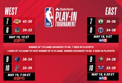Tất tần tật về NBA Play-in 2021: Đội nào tham dự? Format thi đấu thay đổi ra sao?