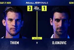 Dự đoán ATP Finals: Djokovic đáng tin hơn Thiem!