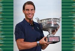 """Kết quả bốc thăm Roland Garros: Lịch sử tennis lần đầu có nhánh """"tử thần"""" Djokovic, Nadal, Federer!"""