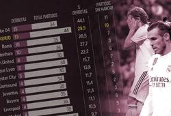 """Real Madrid có thống kê khiến NHM thấy """"sốc"""" ở vòng 1/8 Cúp C1/Champions League"""