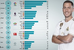 Real Madrid và La Liga đạt tốc độ mua sắm chóng mặt