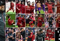 Liverpool sẽ phá kỷ lục chiến thắng của Man City ở Ngoại hạng Anh?