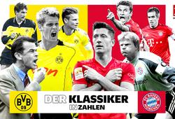 Siêu kinh điển Dortmund vs Bayern Munich qua những con số đặc biệt