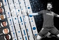 Barca chi 482 triệu euro tìm kiếm bàn thắng trong 5 năm qua