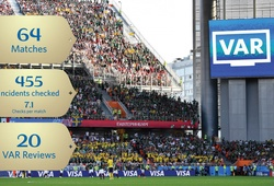 FIFA công bố kết luận VAR can thiệp ở gần... 500 tình huống tại World Cup 2018