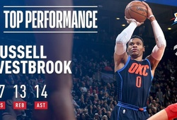 Kết quả NBA 19/3: Westbrook chấm dứt 11 trận bất bại của Raptors