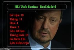 Bảng thành tích 'đen' của Real Madrid dưới triều đại Rafa Benitez