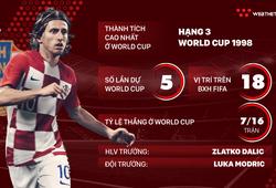 Thông tin ĐT Croatia và 23 cầu thủ tham dự World Cup 2018