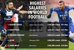 Hé lộ cầu thủ thật sự đang nhận lương cao nhất thế giới