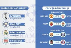 Lịch bốc thăm tứ kết Champions League và giờ thi đấu thay đổi thế nào?