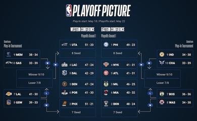 Lịch thi đấu loạt trận Play In mùa giải NBA 2020/21: Curry đụng độ LeBron