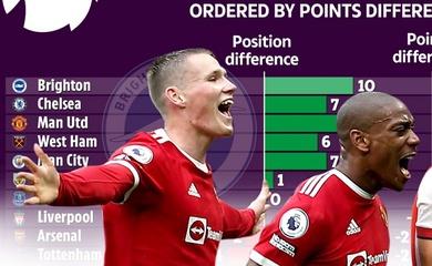 MU và Chelsea tiến bộ bậc nhất so với mùa giải trước