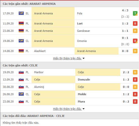 Thành tích đối đầu FC Ararat-Armenia vs NK Celje