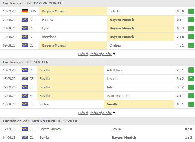 Thành tích đối đầu Bayern Munich vs Sevilla