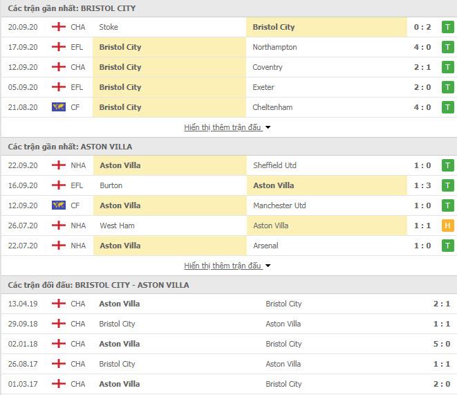 Thành tích đối đầu Bristol City vs Aston Villa