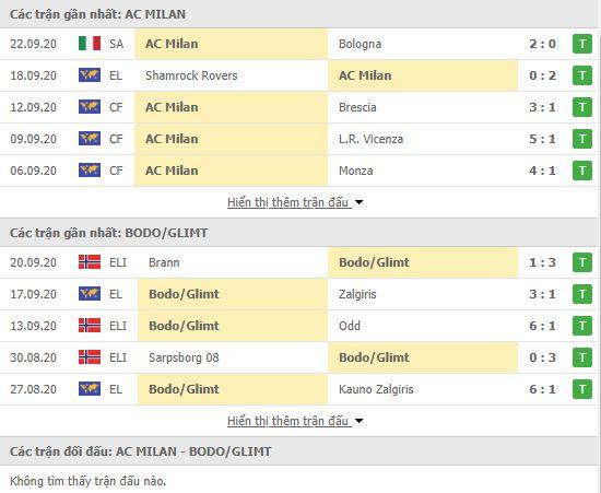 Thành tích đối đầu AC Milan vs Bodo Glimt