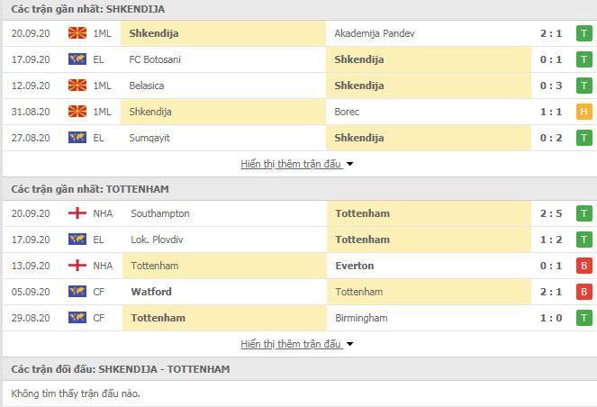 Thành tích đối đầu Shkendija vs Tottenham
