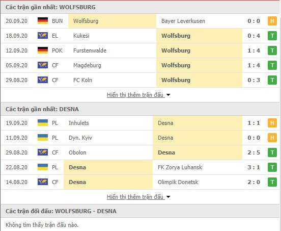 Wolfsburg vs Desna Chernihiv