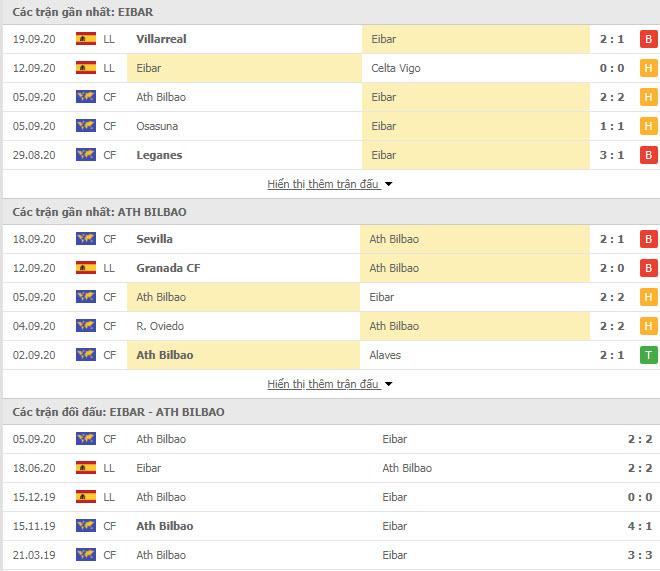 Thành tích đối đầu Eibar vs Athletic Bilbao