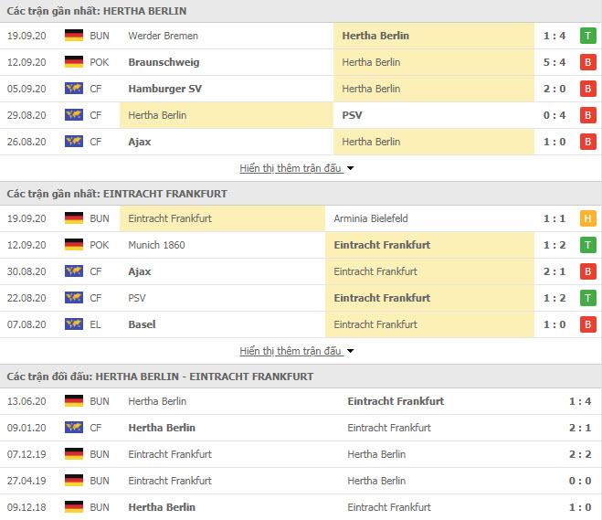 Thành tích đối đầu Hertha Berlin vs Eintracht Frankfurt