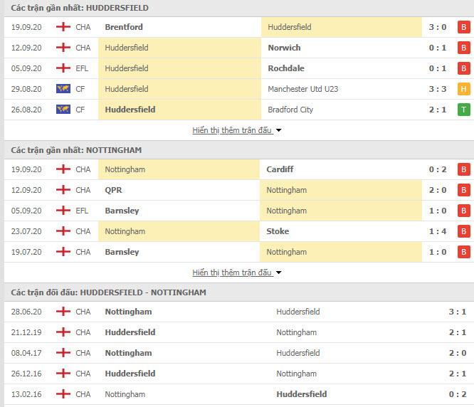 Thành tích đối đầu Huddersfield Town vs Nottingham Forest