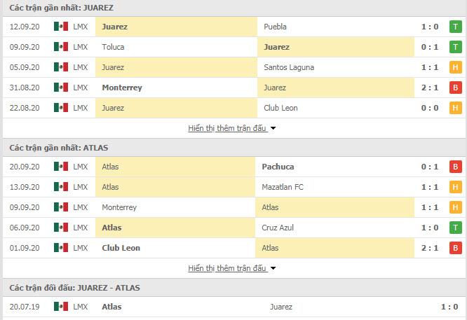 Thành tích đối đầu FC Juarez vs Atlas
