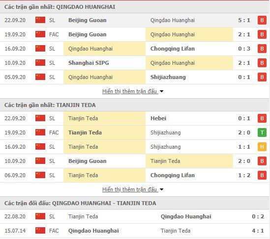 Thành tích đối đầu Qingdao Huanghai vs Tianjin Teda