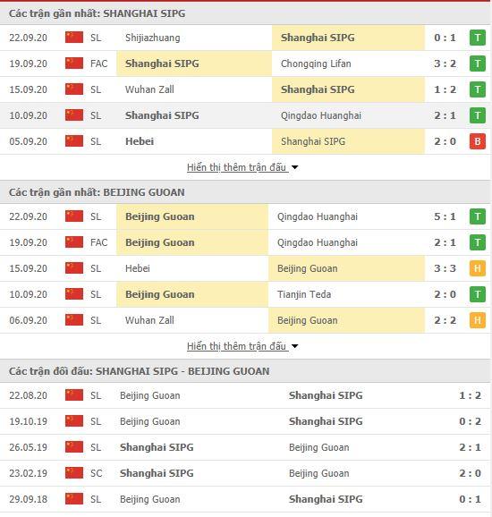 Thành tích đối đầu Shanghai SIPG vs Beijing Guoan