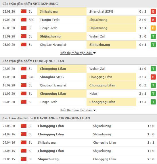 Thành tích đối đầu Shijiazhuang Ever Bright vs Chongqing SWM
