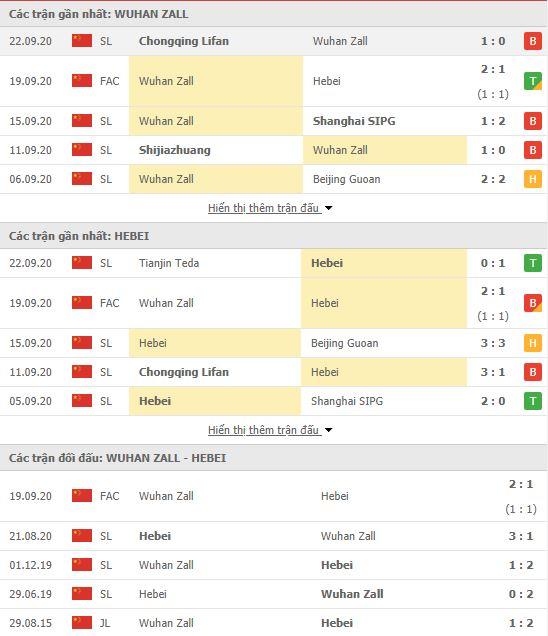 Thành tích đối đầu Wuhan Zall vs Hebei China Fortune