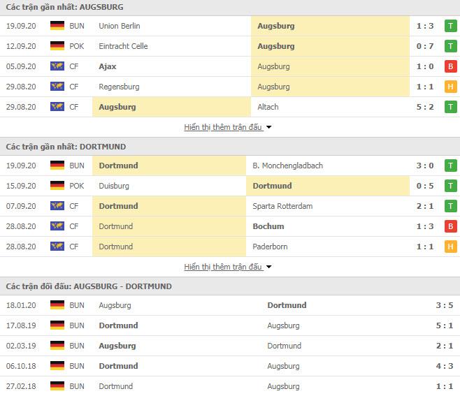 Thành tích đối đầu Augsburg vs Dortmund