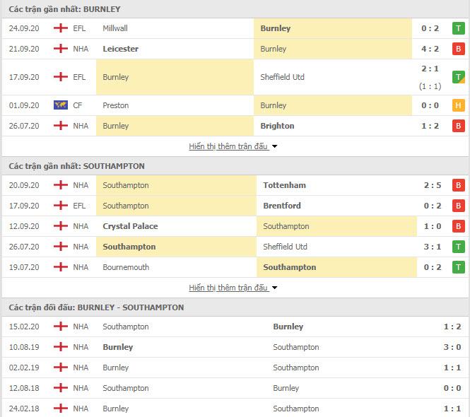 Thành tích đối đầu Burnley vs Southampton