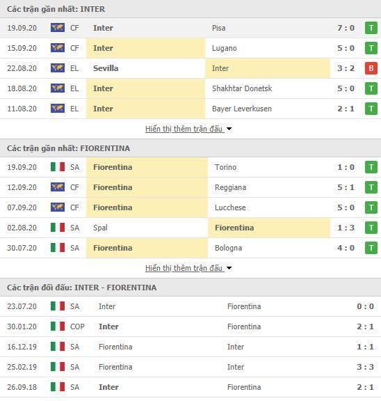 Thành tích đối đầu Inter Milan vs Fiorentina