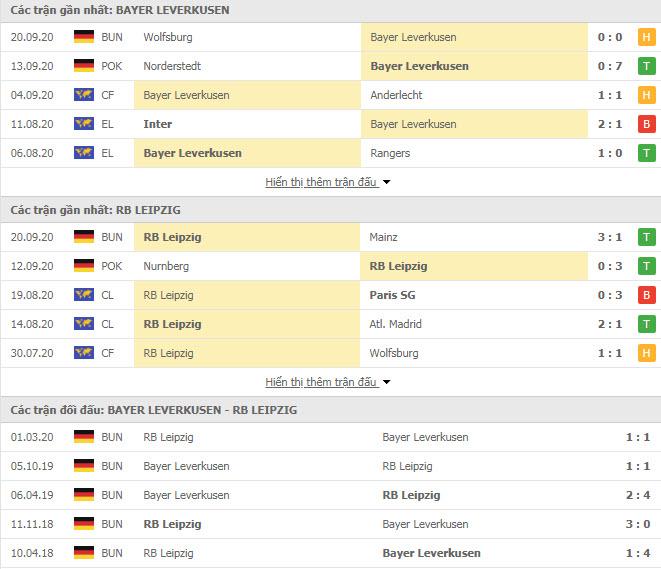 Thành tích đối đầu Leverkusen vs RB Leipzig