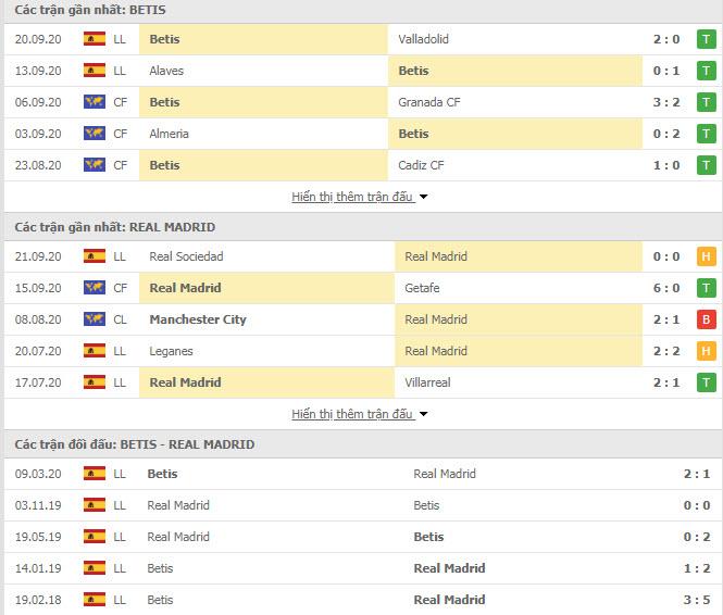 Thành tích đối đầu Real Betis vs Real Madrid