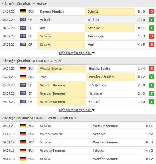 Thành tích đối đầu Schalke vs Werder Bremen