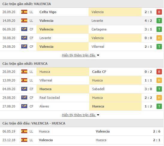 Thành tích đối đầu Valencia vs Huesca