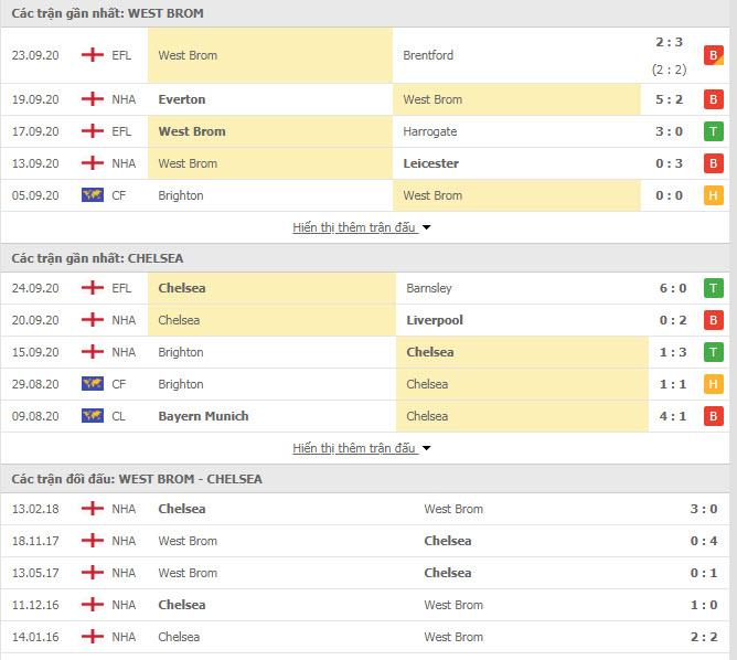 Thành tích đối đầu West Brom vs Chelsea