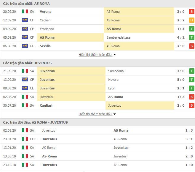 Thành tích đối đầu AS Roma vs Juventus