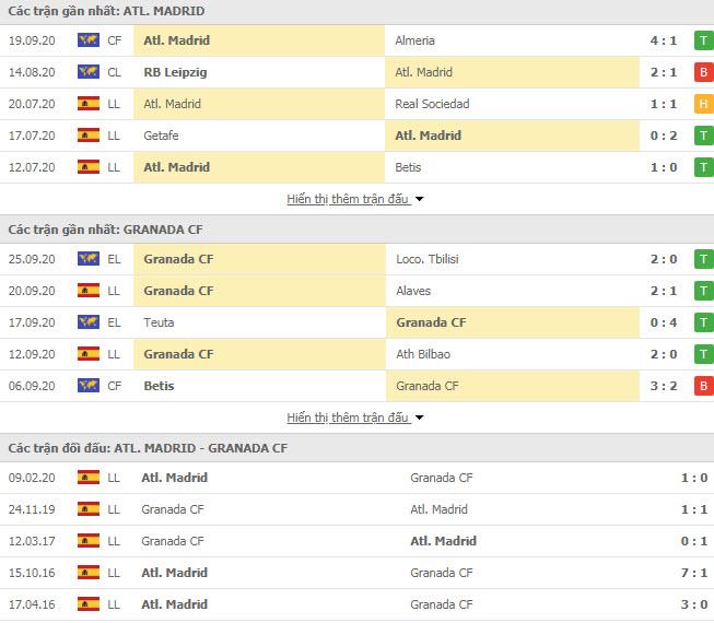 Thành tích đối đầu Atletico Madrid vs Granada
