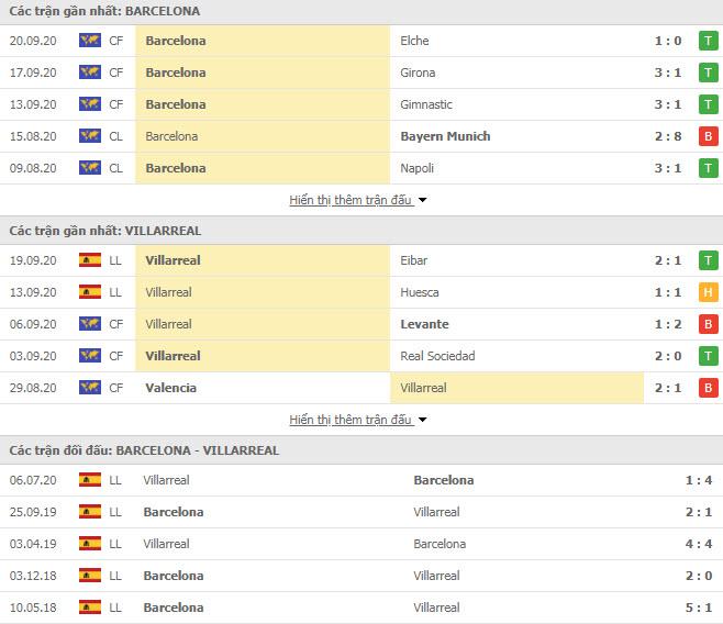 Thành tích đối đầu Barcelona vs Villarreal