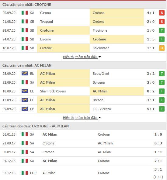 Thành tích đối đầu Crotone vs AC Milan
