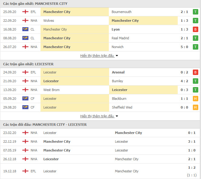 Thành tích đối đầu Man City vs Leicester