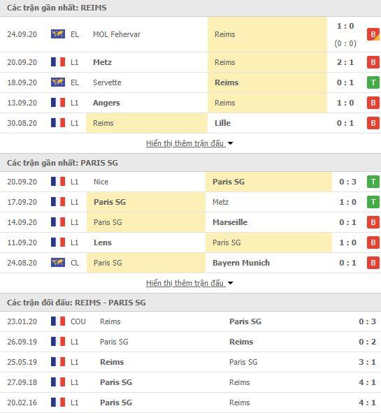 Thành tích đối đầu Reims vs PSG