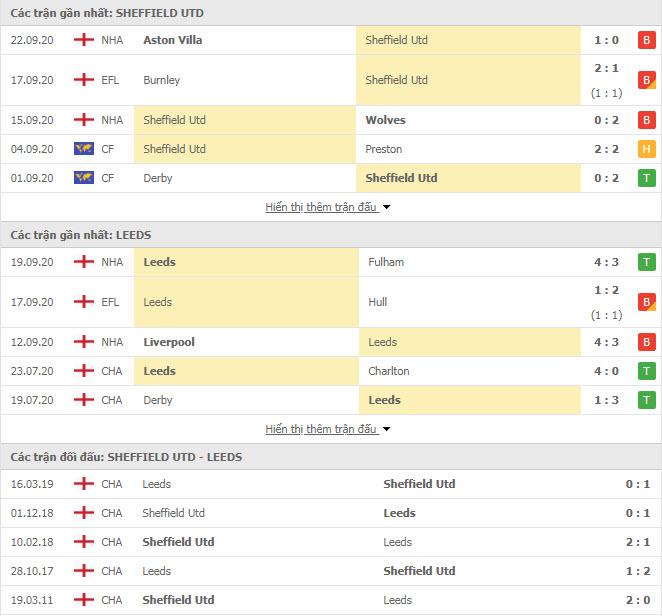 Thành tích đối đầu Sheffield United vs Leeds