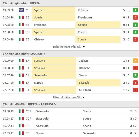 Thành tích đối đầu Spezia vs Sassuolo