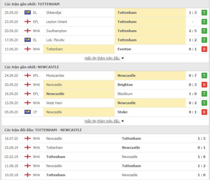 Thành tích đối đầu Tottenham vs Newcastle
